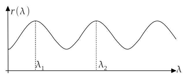 Figura 3: Spettro potenza riflessa.