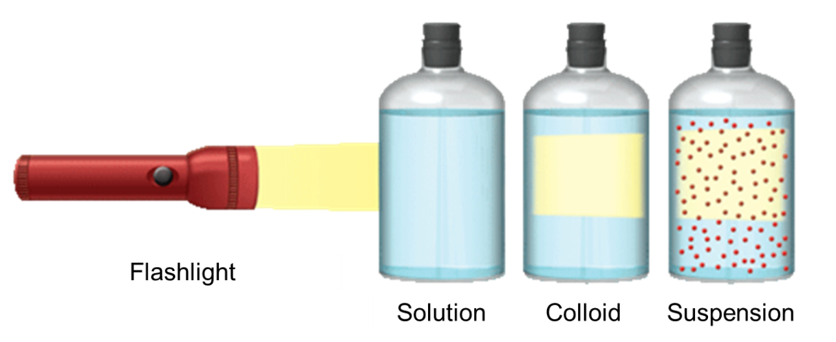Figura 1: effetto Tyndall.