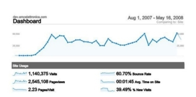 1 milione di visitatori in un anno
