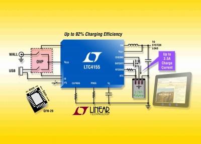 LTC4155 Caricabatterie a doppio ingresso