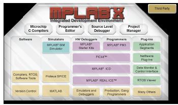 MPLAB anche per linux e MacOS
