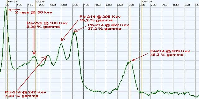 Spettro del Radio (Ra-226) con i tre picchi caratteristici del piombo (Pb-214)