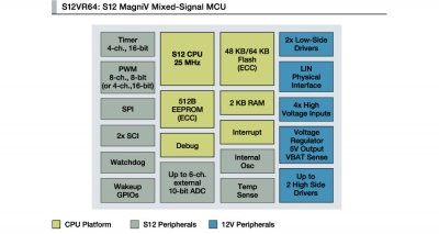 Freescale S12MagniV