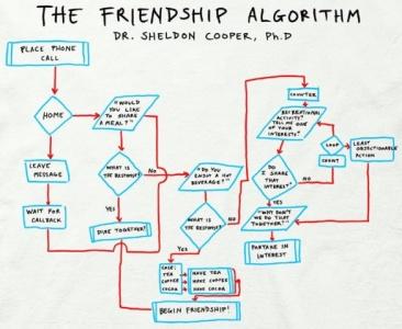 L'algoritmo dell'amicizia