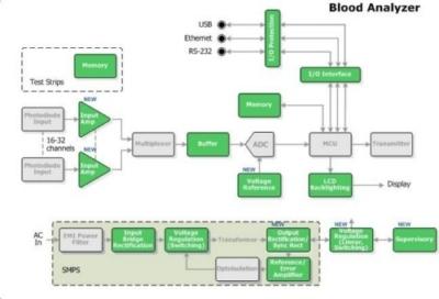 Le applicazioni mediche fanno sempre maggior uso di chip e di tecnologie wireless