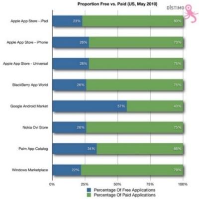 Android vs iPhone: questione di applicazioni gratuite