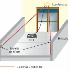 antenna story