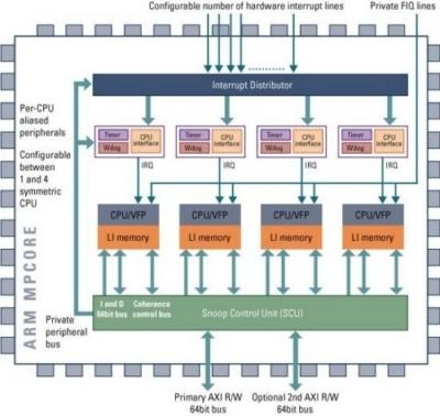 ARM fornisce ad LG Electronics la tecnologia per la TV digitaleARM11MPCoreMultiprocessorDiagram