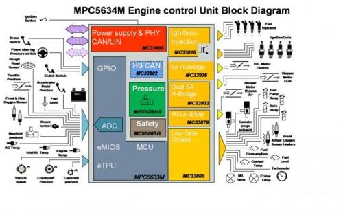 Il microcontrollore MPC5634 basato sulla tecnologia Power Architecture guida una macchina reale