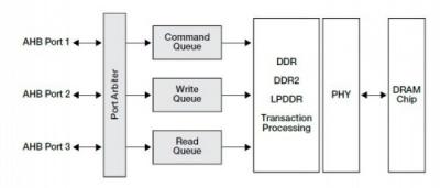 Kinetis: Interfacce esterne, espansione del sistema e immagazzinamento dei dati off-chip