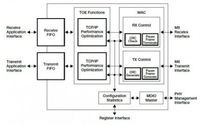 Controller Ethernet IEEE 1588
