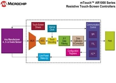 Controllori analogico-resistivi per touch screen dedicati al mercato embedded Schema a blocchi