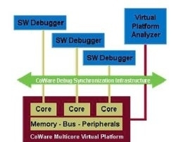 debug soc multicore