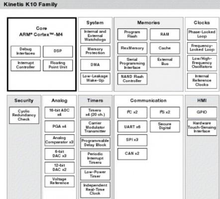 Famiglia Kinetis K10