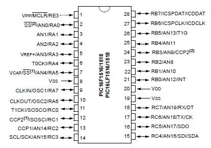 PIC16F1516/7/8/9 da Microchip