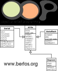 Interfaccia KFile: quando la programmazione ad oggetti (in C!) è utile nell'embedded