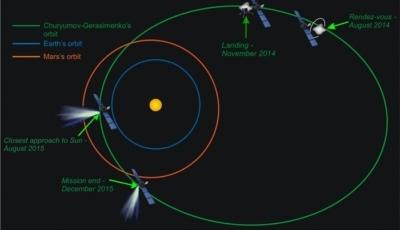 il sito di atterraggio di Rosetta spostato a sud