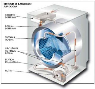 timer controllo lavatrice