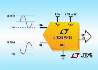 LTC2379-18 circuito3D