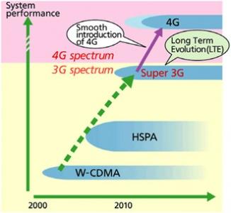 LTE4G infrastrutture mobili di quarta generazione