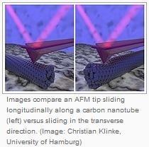 Manipolare nanotubi attraverso differenze di attrito