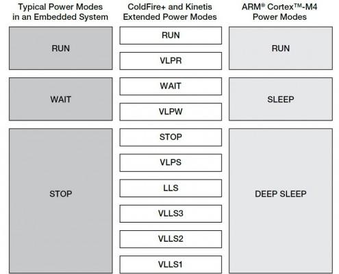 Gestione dell'energia: modalità flessibili multiple di risparmio energetico