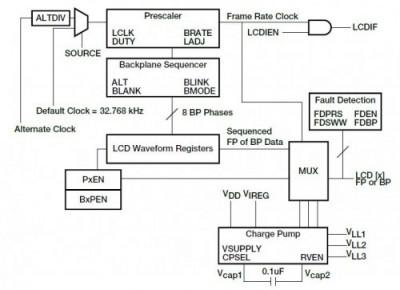 Kinetis K30 K40 Controller LCD a segmenti: un display a basso consumo configurabile