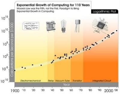 Oltre la legge di Moore