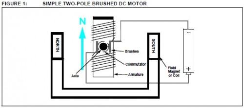 Struttura dei motori DC a spazzole
