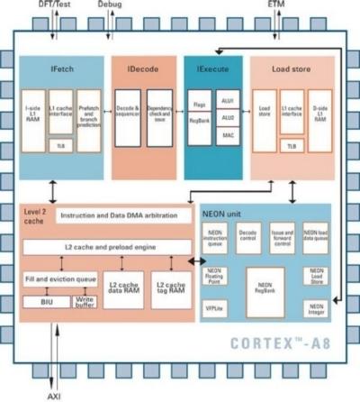 NSCC lancia il primo decoder AVS SD ottimizzato per il Cortex-A8 Schema a blocchi del Cortex-A8