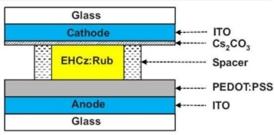 OLED liquido offre più possibilità per l'emissione di luce