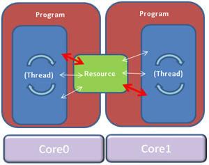 Nel passaggio al multicore possono verificarsi molti bug perché le risorse entrano in competizione tra loro
