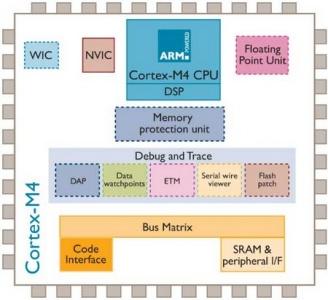 kit di progettazione del sistema Cortex-M