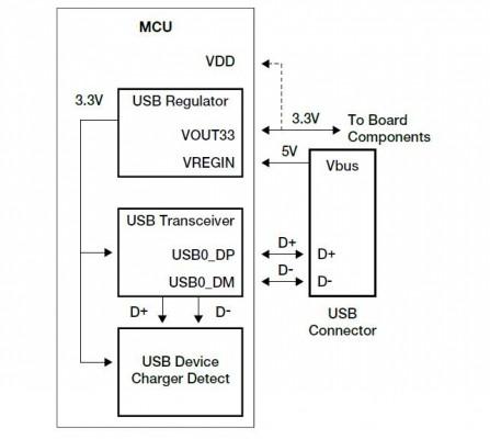 Sottosistema USB: connettività USB flessibile