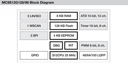 Famiglia di microcontrollori MC9S12G a 16 bit