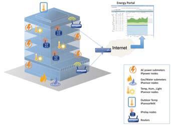 I servizi wireless IP permettono di monitorare il consumo di energia delle aziende
