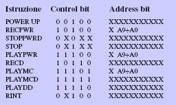 Il set di istruzioni della famiglia ISD33000