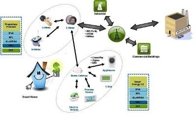 La piattaforma di riferimento Home Energy Gateway della Freescale per sostenere l'iniziativa Smart Grid